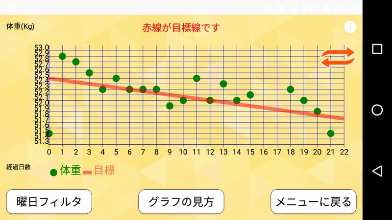 ダイエットグラフ21日まで